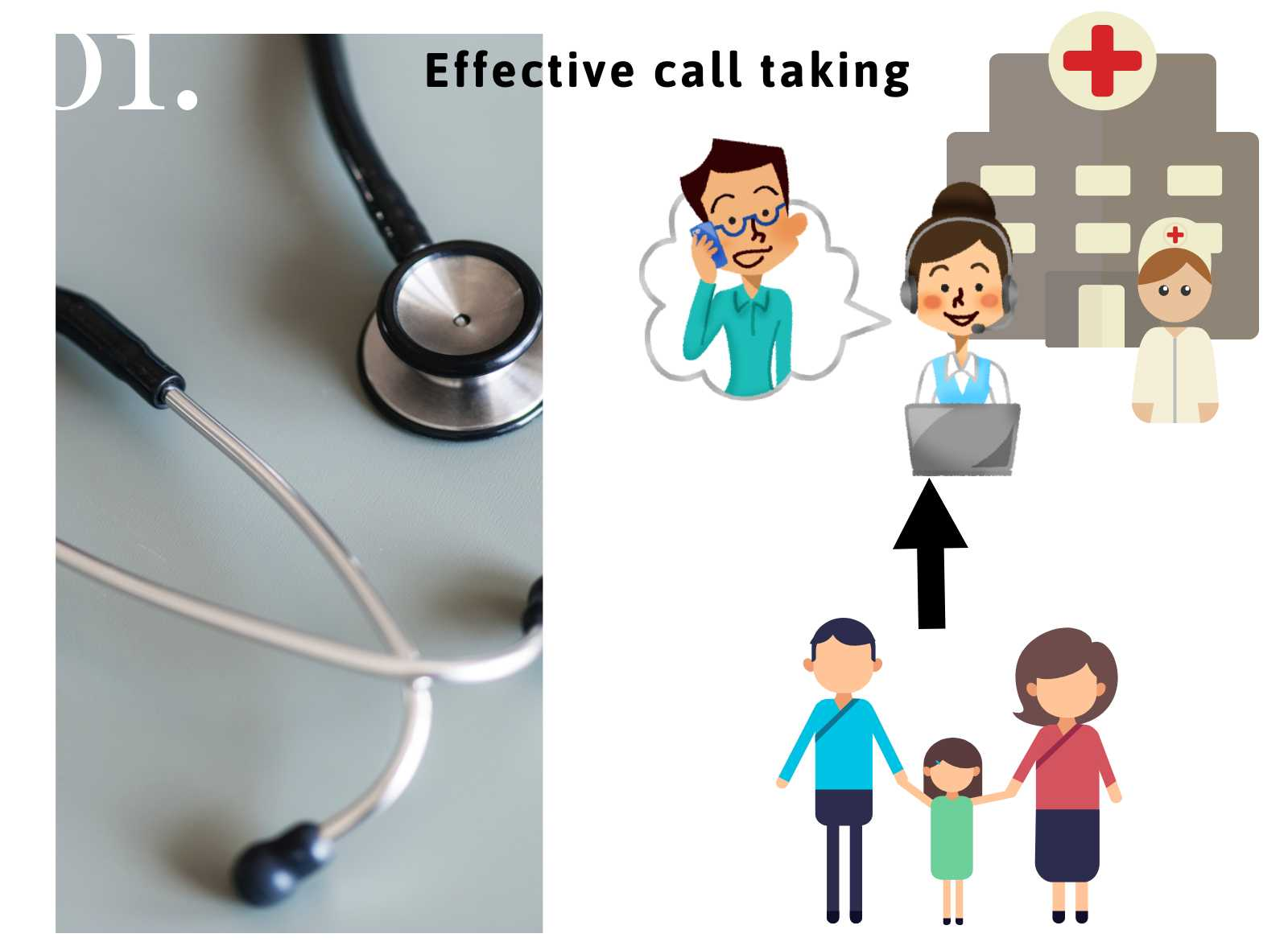 Effective Call Taking