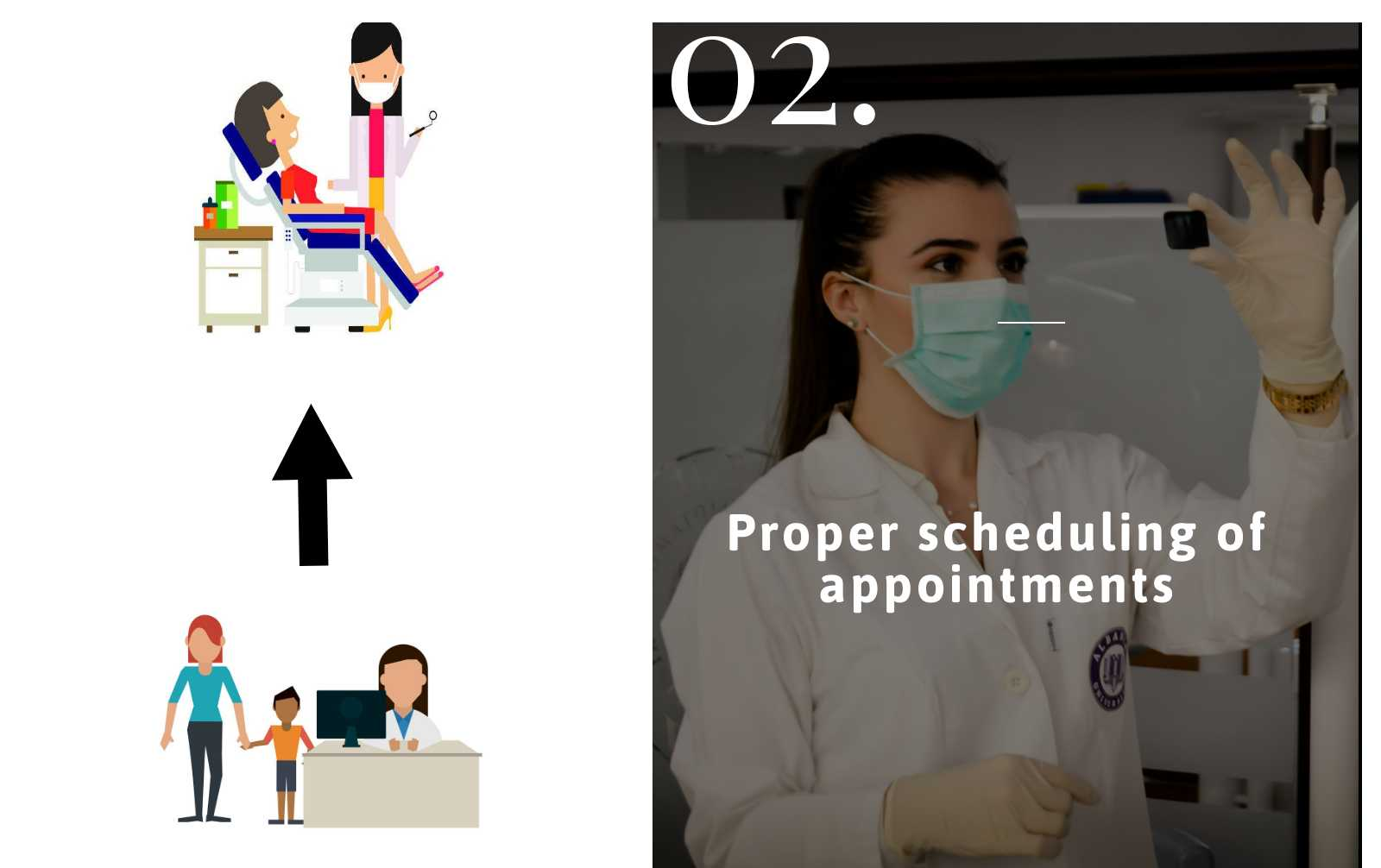 Proper Scheduling of appointments