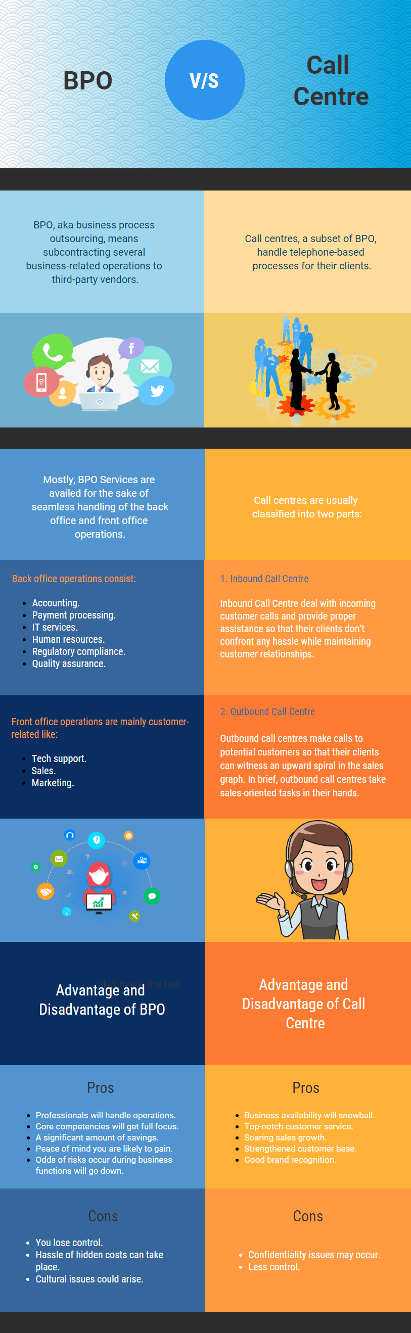Difference between Call Centre and BPO infographic