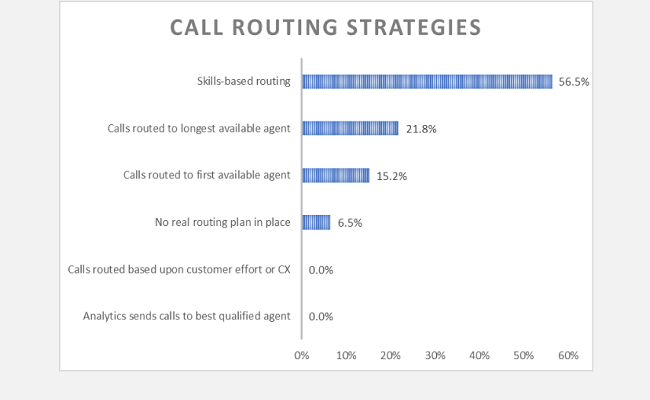 Call Routing Strategies