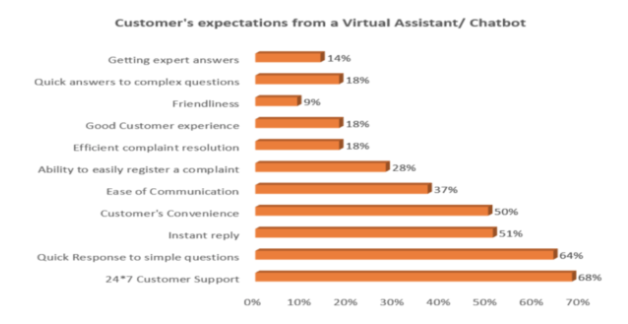 Customer-expectations-from-a-virtual-assistant