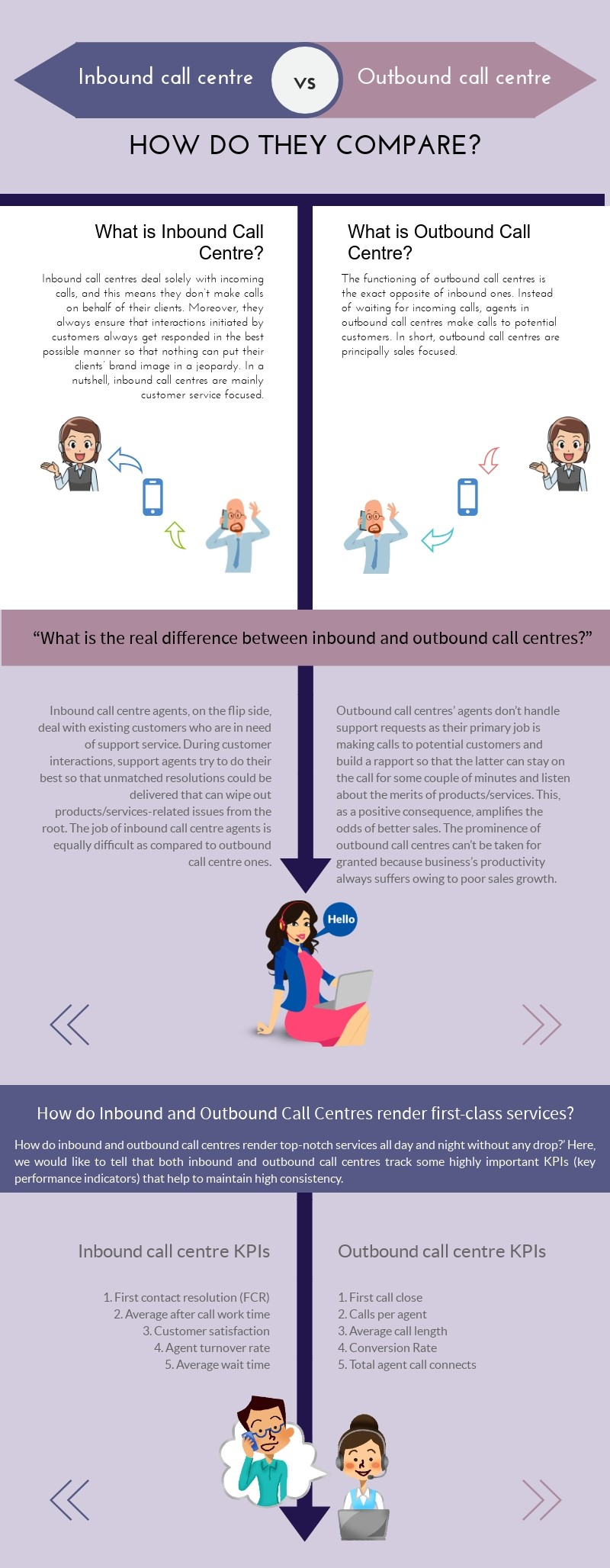 Difference between Inbound and Outbound Call Centres in Infographic