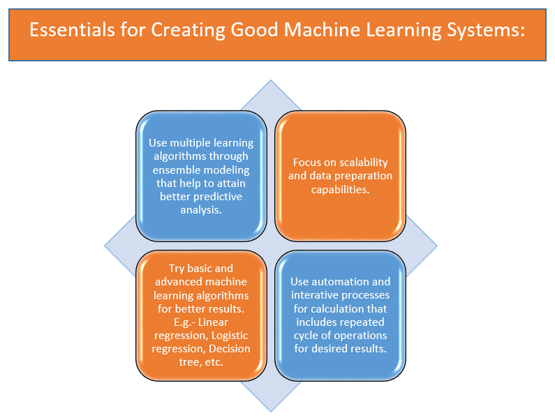 Essentials for Creating Good Machine Learning Systems