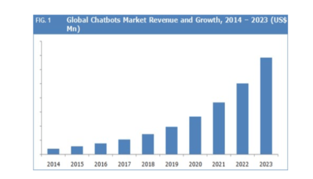 Global-Chatbots-Market-Revenue-and-Growth