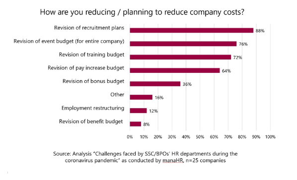 How-to-reduce-company-cost