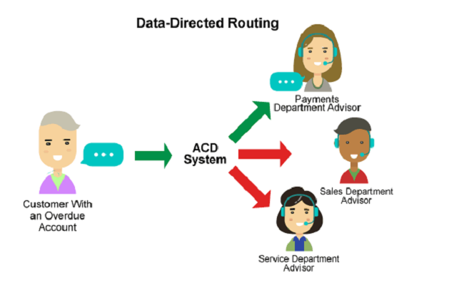 Data Directed Routing