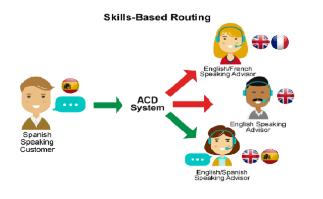 Skill Based Call Routing