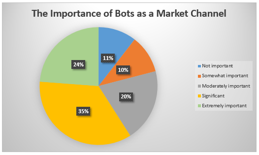 The Importance of bots as a market channel
