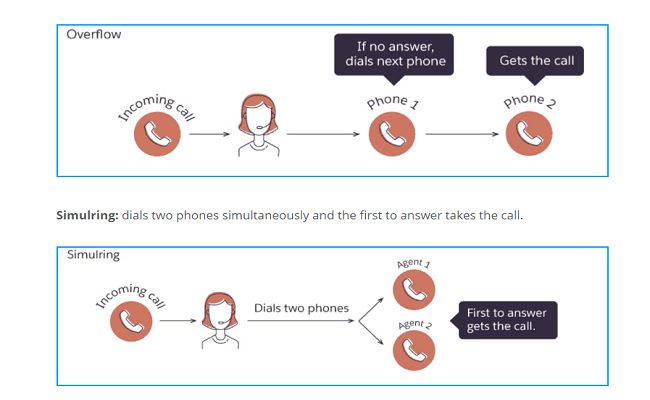 Traditional ways of call routing