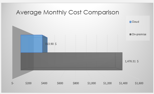 Average Monthly Cost Comparison