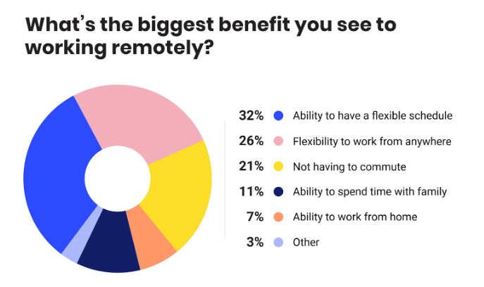 biggest-benefit-you-see-to-working-remotely