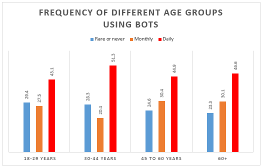 frequency of different age groups using bots