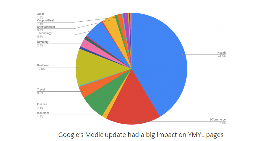 Google's Medic update had a big impact on YMYL Page