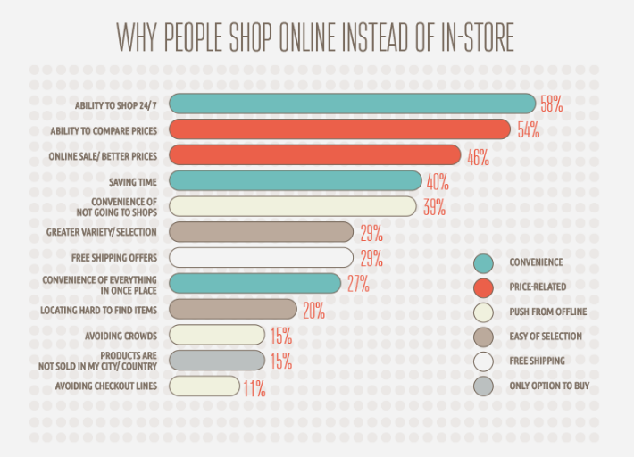 Why People Shop Online Instead of In-store